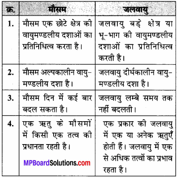 MP Board Class 7th Social Science Solutions Chapter 19 मौसम और जलवायु-1