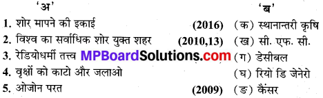 MP Board Class 9th Social Science Solutions Chapter 1 मानव एवं पर्यावरण - 1