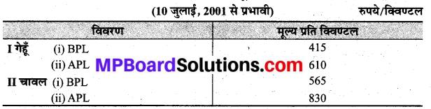 MP Board Class 9th Social Science Solutions Chapter 18 भारत में खाद्यान्न सुरक्षा - 1