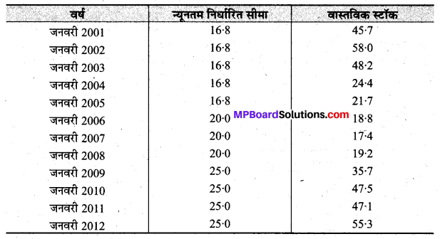 MP Board Class 9th Social Science Solutions Chapter 18 भारत में खाद्यान्न सुरक्षा - 4