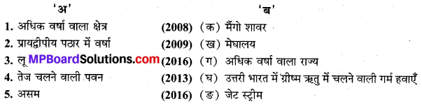 MP Board Class 9th Social Science Solutions Chapter 5 भारत जलवायु - 3