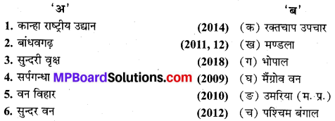 MP Board Class 9th Social Science Solutions Chapter 6 भारत प्राकृतिक वनस्पति एवं वन्य जीव - 1