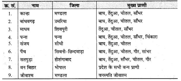 MP Board Class 9th Social Science Solutions Chapter 6 भारत प्राकृतिक वनस्पति एवं वन्य जीव - 2
