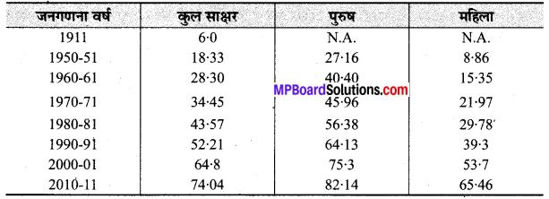 MP Board Class 9th Social Science Solutions Chapter 7 भारत जनसंख्या - 1