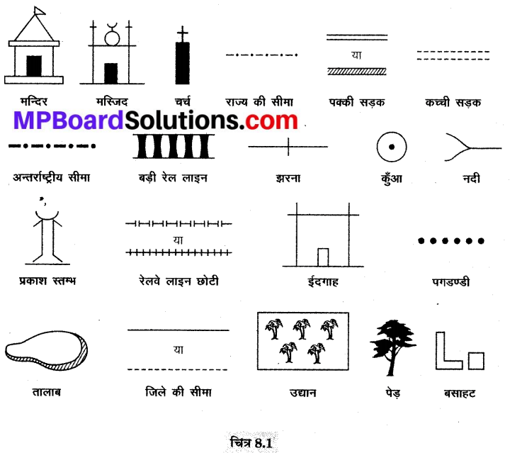 MP Board Class 9th Social Science Solutions Chapter 8 मानचित्र पठन एवं अंकन - 3