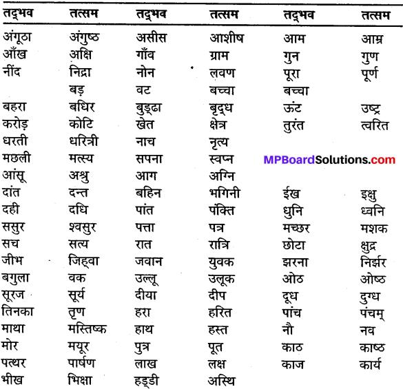 MP Board Class 9th General Hindi व्याकरण शब्द विचार 1