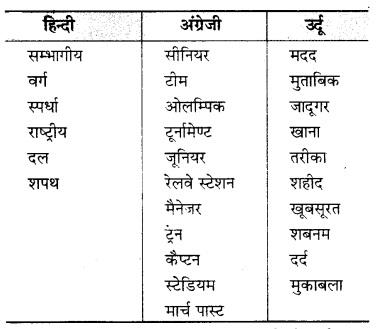 MP Board Class 7th Hindi Bhasha Bharti Solutions Chapter 19 ज्ञानदा की डायरी 2