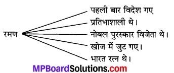 MP Board Class 7th Hindi Bhasha Bharti Solutions Chapter 20 महान् वैज्ञानिक डॉक्टर चन्द्रशेखर वेंकटरमण 1