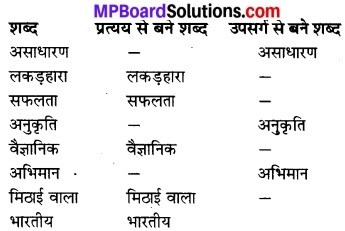 MP Board Class 7th Hindi Bhasha Bharti Solutions Chapter 20 महान् वैज्ञानिक डॉक्टर चन्द्रशेखर वेंकटरमण 2