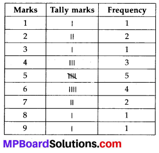 MP Board Class 7th Maths Solutions Chapter 3 Data Handling Ex 3.1 1