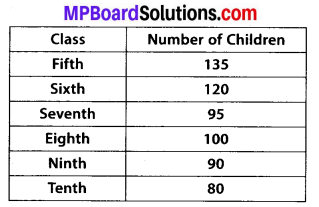 MP Board Class 7th Maths Solutions Chapter 3 Data Handling Ex 3.3 4