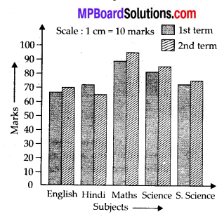 MP Board Class 7th Maths Solutions Chapter 3 Data Handling Ex 3.3 7