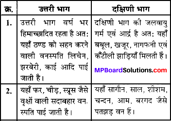 MP Board Class 7th Social Science Solutions Chapter 21 समुद्र की गतियाँ- 1