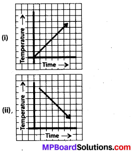 MP Board Class 8th Maths Solutions Chapter 15 Introduction to Graphs Ex 15.1 10