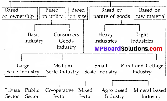 MP Board Class 9th Social Science Solutions Chapter 17 State of Industries in India - 1