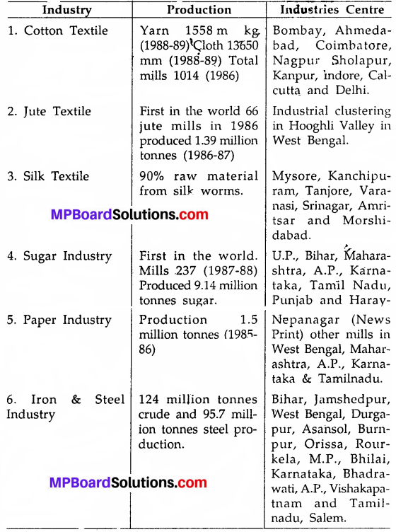 MP Board Class 9th Social Science Solutions Chapter 17 State of Industries in India - 2