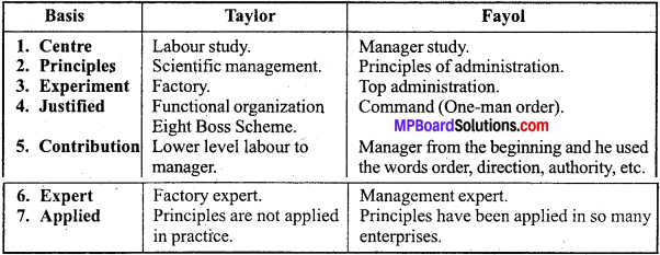 MP Board Class 12th Business Studies Important Questions Chapter 2 Principles of Management IMAGE - 1