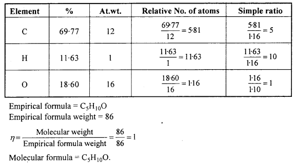 MP Board Class 12th Chemistry Solutions Chapter 12 Aldehydes, Ketones and Carboxylic Acids 58