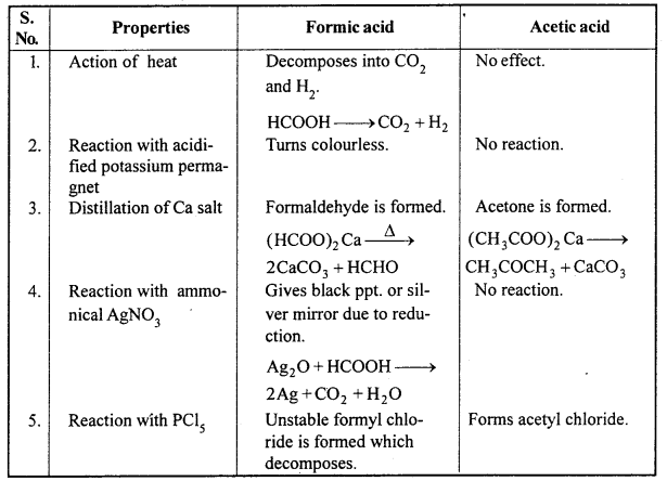 MP Board Class 12th Chemistry Solutions Chapter 12 Aldehydes, Ketones and Carboxylic Acids 81