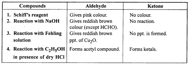 MP Board Class 12th Chemistry Solutions Chapter 12 Aldehydes, Ketones and Carboxylic Acids 91