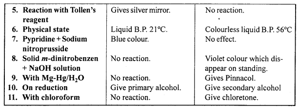 MP Board Class 12th Chemistry Solutions Chapter 12 Aldehydes, Ketones and Carboxylic Acids 92