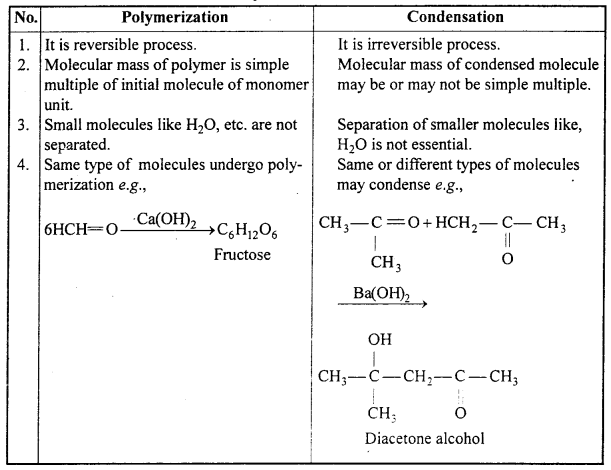 MP Board Class 12th Chemistry Solutions Chapter 12 Aldehydes, Ketones and Carboxylic Acids 96