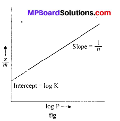 MP Board Class 12th Chemistry Solutions Chapter 5 Surface Chemistry 2