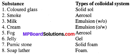 MP Board Class 12th Chemistry Solutions Chapter 5 Surface Chemistry 25