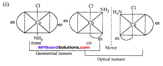 MP Board Class 12th Chemistry Solutions Chapter 9 Coordination Compounds 21