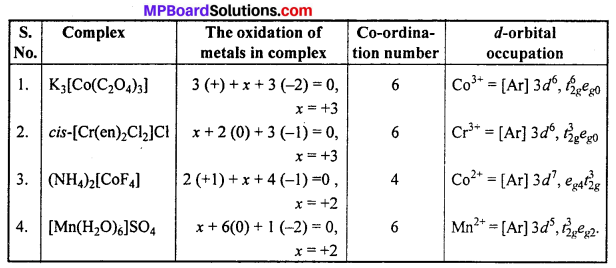 MP Board Class 12th Chemistry Solutions Chapter 9 Coordination Compounds 29