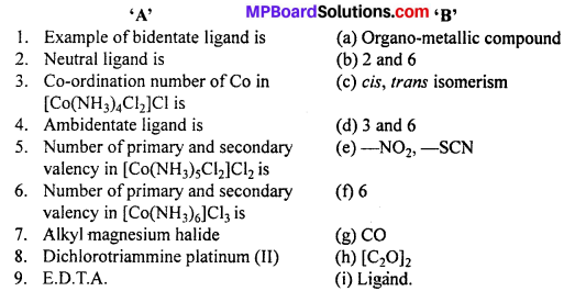 MP Board Class 12th Chemistry Solutions Chapter 9 Coordination Compounds 41