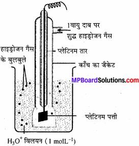 MP Board Class 11th Chemistry Solutions Chapter 8 अपचयोपचय अभिक्रियाएँ - 62