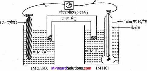MP Board Class 11th Chemistry Solutions Chapter 8 अपचयोपचय अभिक्रियाएँ - 66