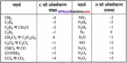 MP Board Class 11th Chemistry Solutions Chapter 8 अपचयोपचय अभिक्रियाएँ - 68