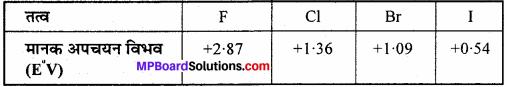 MP Board Class 11th Chemistry Solutions Chapter 8 अपचयोपचय अभिक्रियाएँ - 69