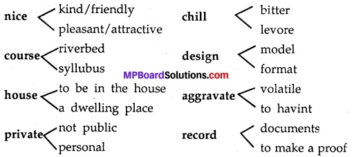 MP Board Class 11th English A Voyage Workbook Solutions Unit 5 Using A Dictionary 2