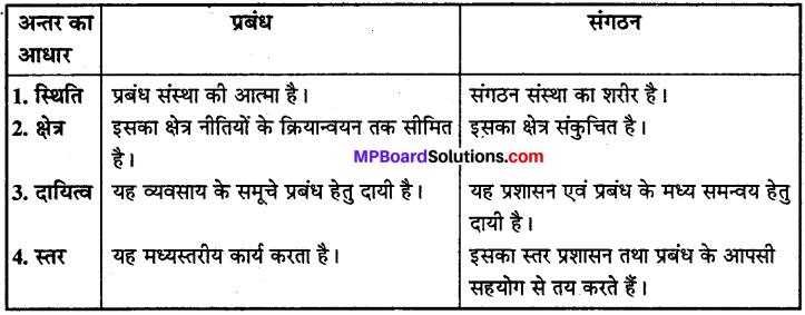 MP Board Class 12th Business Studies Important Questions Chapter 1 प्रबंध-प्रकृति एवं महत्व image - 3