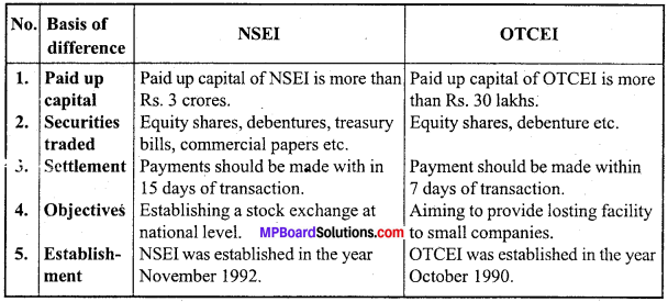 MP Board Class 12th Business Studies Important Questions Chapter 10 Finance Market image - 2