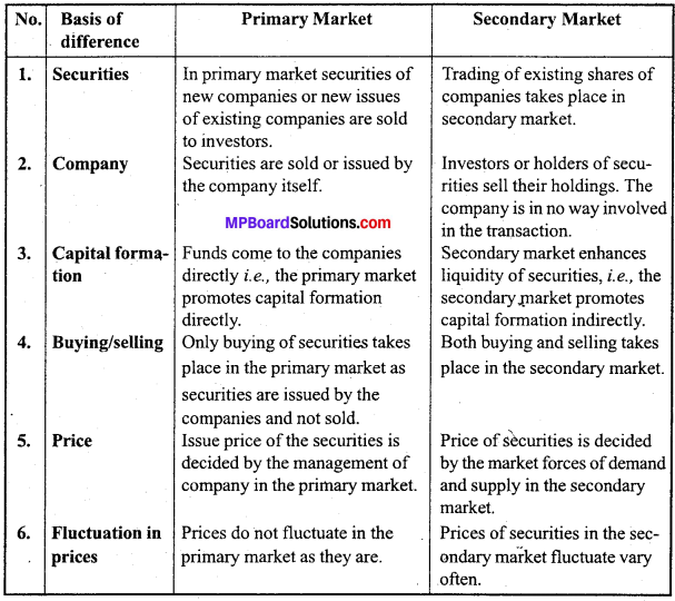 MP Board Class 12th Business Studies Important Questions Chapter 10 Finance Market image - 3