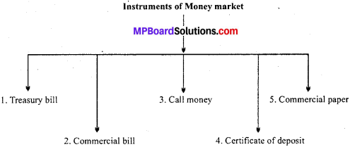 MP Board Class 12th Business Studies Important Questions Chapter 10 Finance Market image - 4