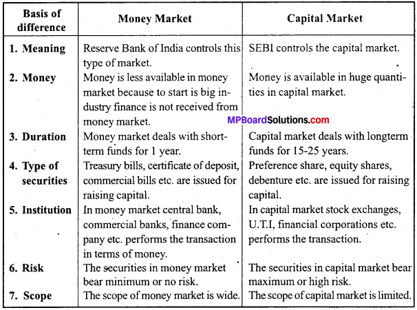 MP Board Class 12th Business Studies Important Questions Chapter 10 Finance Market image - 5