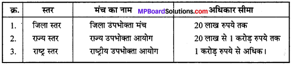 MP Board Class 12th Business Studies Important Questions Chapter 12 उपभोक्ता संरक्षण IMAGE - 1