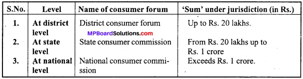 MP Board Class 12th Business Studies Important Questions Chapter 12 Consumer Protection image - 1