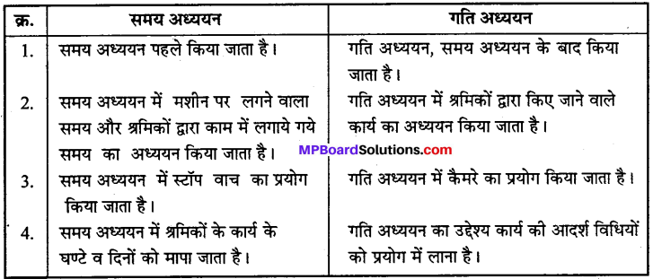 MP Board Class 12th Business Studies Important Questions Chapter 2 प्रबंध के सिद्धान्त image - 2