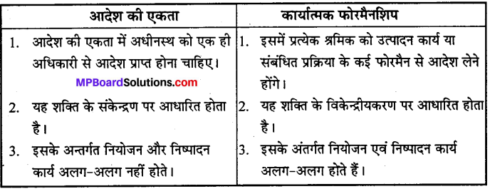 MP Board Class 12th Business Studies Important Questions Chapter 2 प्रबंध के सिद्धान्त image - 4