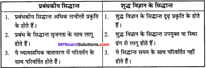MP Board Class 12th Business Studies Important Questions Chapter 2 प्रबंध के सिद्धान्त image - 5