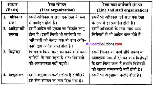 MP Board Class 12th Business Studies Important Questions Chapter 5 संगठन - 4