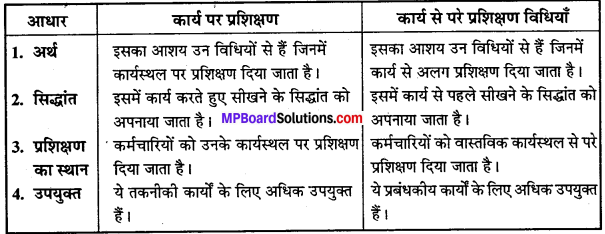 MP Board Class 12th Business Studies Important Questions Chapter 6 नियुक्तिकरण image - 2