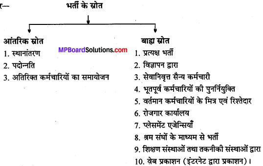MP Board Class 12th Business Studies Important Questions Chapter 6 नियुक्तिकरण image - 4