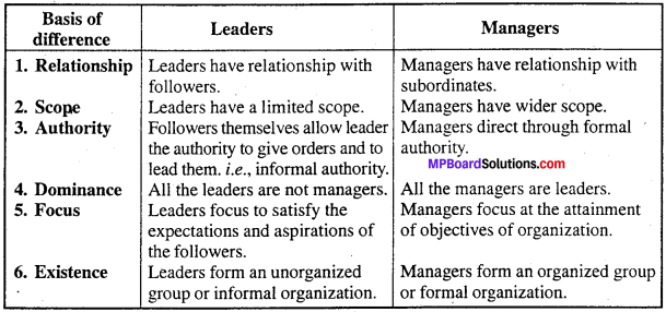 MP Board Class 12th Business Studies Important Questions Chapter 7 Directing image - 2